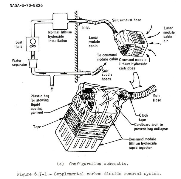 Apollo 13 CO2 canister kludge